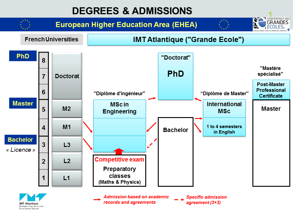 Degrees & admissions