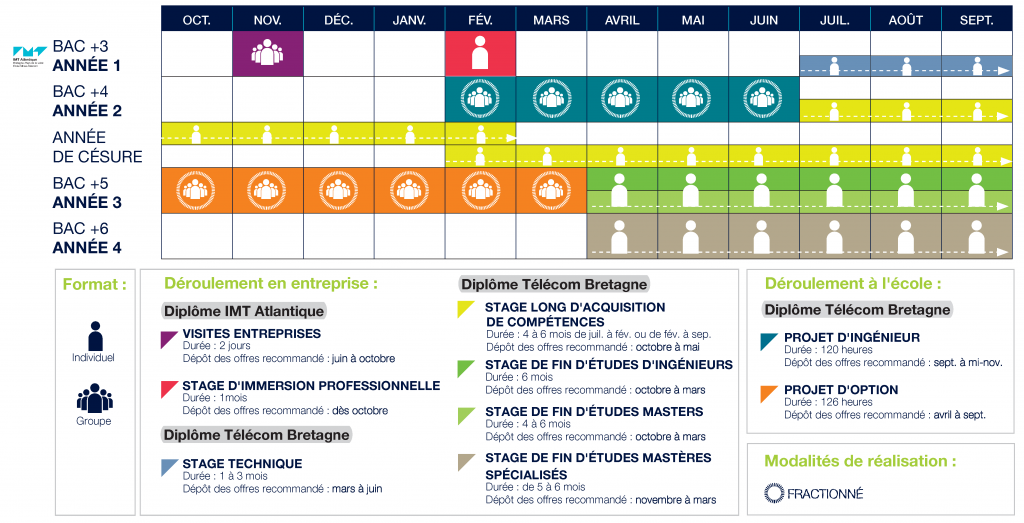 IMT-Atlantique-Schema-Stages-BREST.jpg
